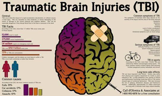 Veterans With Traumatic Brain Injury (TBI) - Tabak Law, LLC