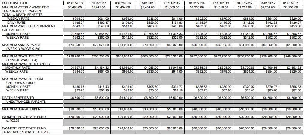 workers comp payment chart 2018