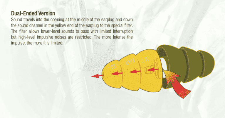 3M Earplugs Military Hearing Damage Lawsuit