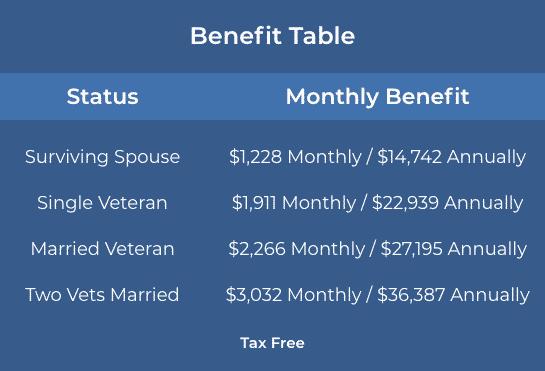 Veterans Benefits Chart