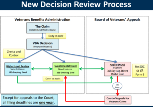 How Does A Veteran Get A VA Claim Started?